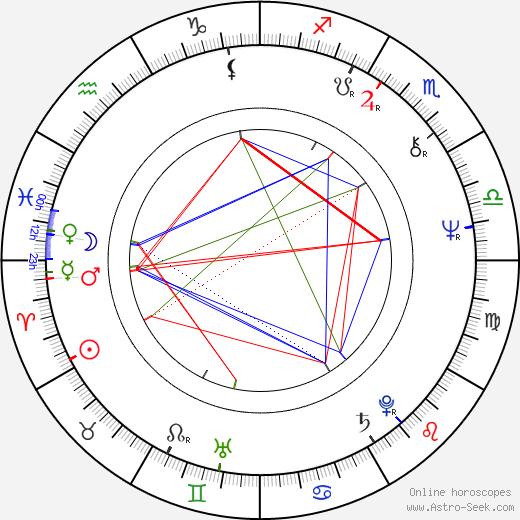 Jerzy Stuhr astro natal birth chart, Jerzy Stuhr horoscope, astrology