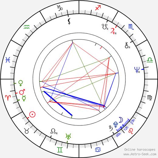 Jiří Krytinář birth chart, Jiří Krytinář astro natal horoscope, astrology