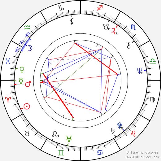Jiří Štěpnička astro natal birth chart, Jiří Štěpnička horoscope, astrology