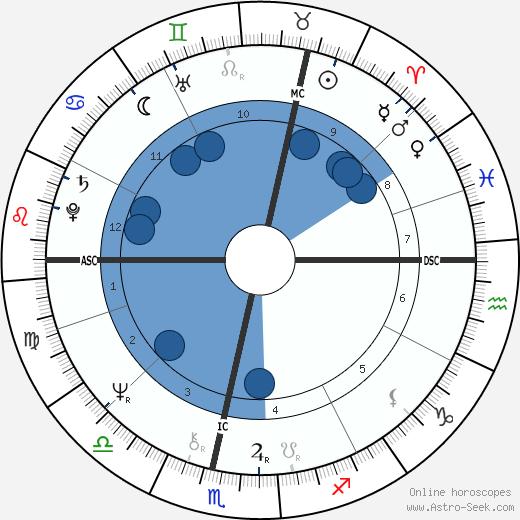 Johan Cruyff wikipedia, horoscope, astrology, instagram