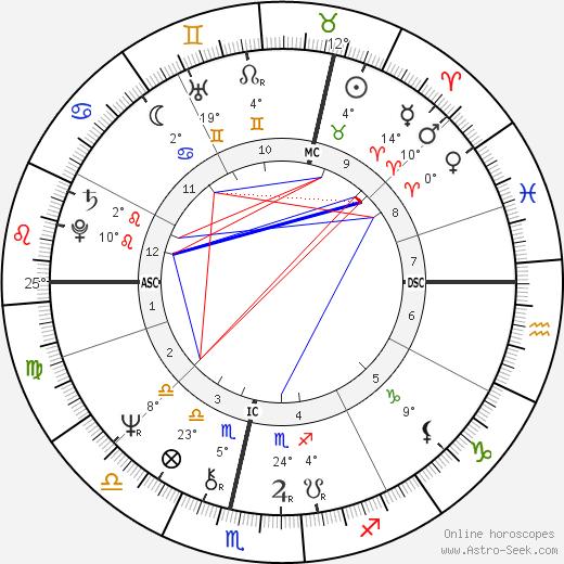 Johan Cruyff birth chart, biography, wikipedia 2019, 2020