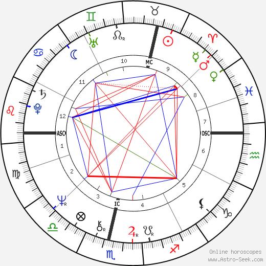 Johan Cruyff astro natal birth chart, Johan Cruyff horoscope, astrology