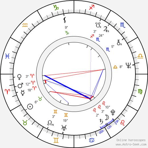 John Del Regno birth chart, biography, wikipedia 2019, 2020