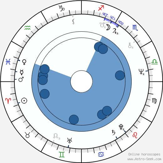 John Goldsmith wikipedia, horoscope, astrology, instagram