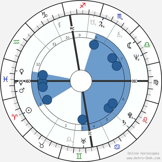 John Kirkwood wikipedia, horoscope, astrology, instagram
