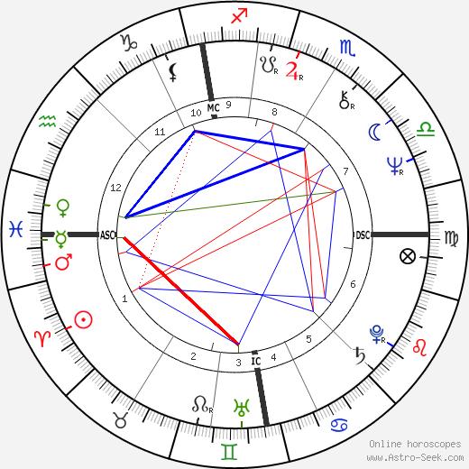 John Kirkwood день рождения гороскоп, John Kirkwood Натальная карта онлайн