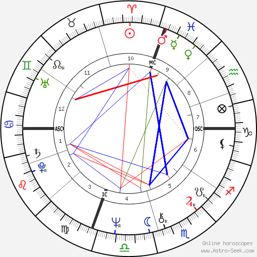 John Ratzenberger astro natal birth chart, John Ratzenberger horoscope, astrology