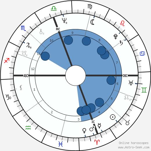 Johnny Miller wikipedia, horoscope, astrology, instagram