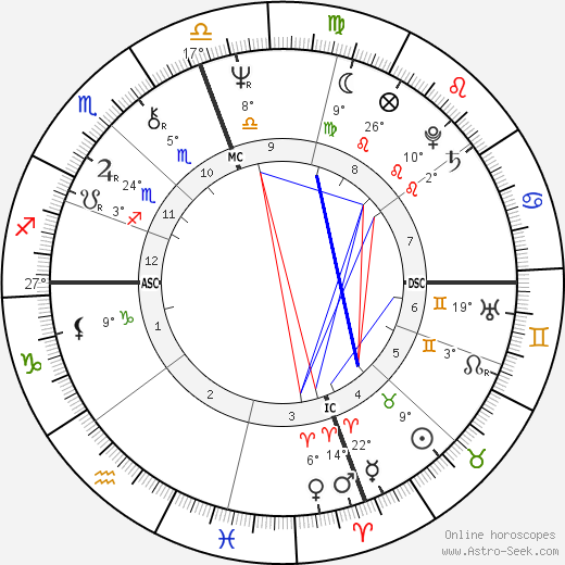 Johnny Miller birth chart, biography, wikipedia 2019, 2020