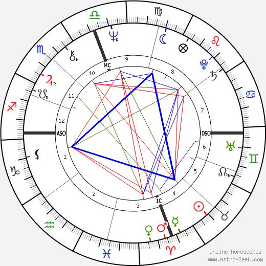 Johnny Miller день рождения гороскоп, Johnny Miller Натальная карта онлайн