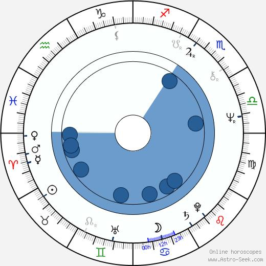 Jorga Kotrbová wikipedia, horoscope, astrology, instagram