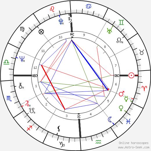 Kareem Abdul-Jabbar tema natale, oroscopo, Kareem Abdul-Jabbar oroscopi gratuiti, astrologia