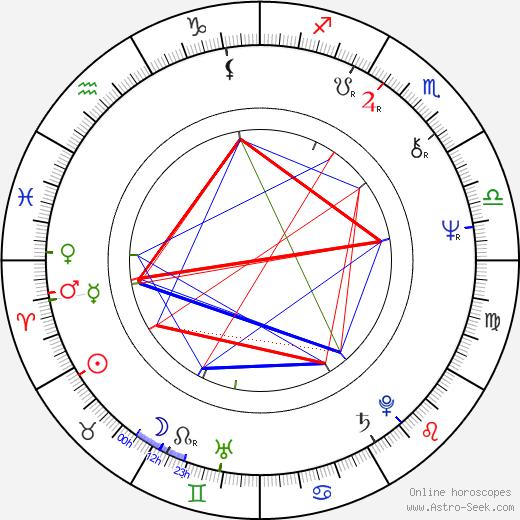 Lasse Hjelt astro natal birth chart, Lasse Hjelt horoscope, astrology