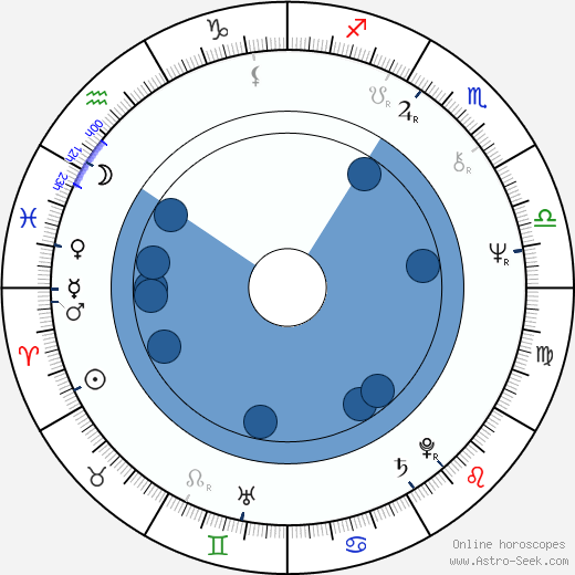 Lee Kerslake wikipedia, horoscope, astrology, instagram