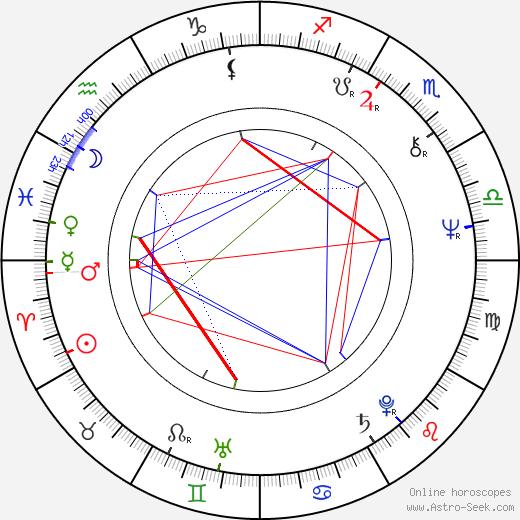 Lee Kerslake astro natal birth chart, Lee Kerslake horoscope, astrology