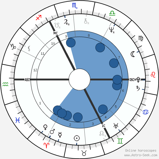 Leslie Grantham wikipedia, horoscope, astrology, instagram