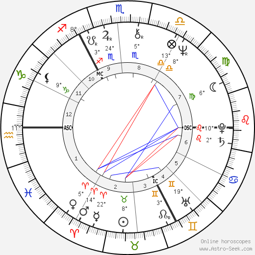Leslie Grantham birth chart, biography, wikipedia 2018, 2019