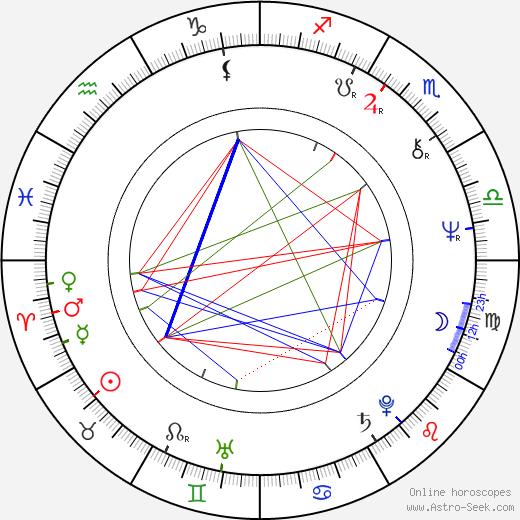 Manousos Manousakis tema natale, oroscopo, Manousos Manousakis oroscopi gratuiti, astrologia