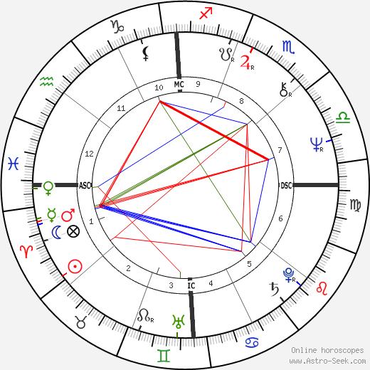 Mark Volman день рождения гороскоп, Mark Volman Натальная карта онлайн