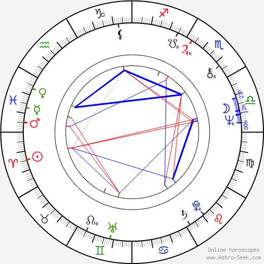 Mati Kütt birth chart, Mati Kütt astro natal horoscope, astrology
