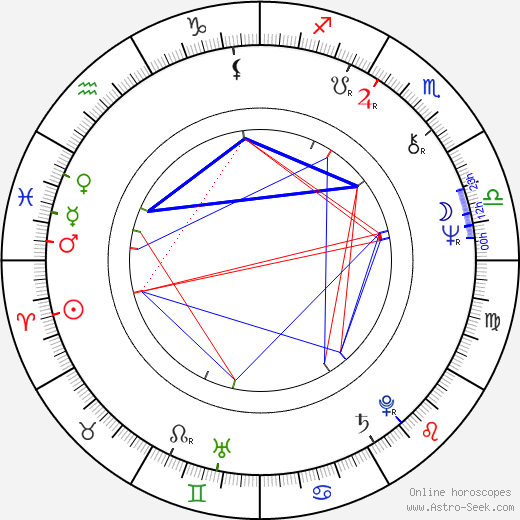 Miroslav Košický birth chart, Miroslav Košický astro natal horoscope, astrology
