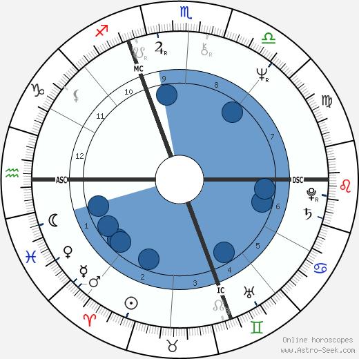 Nadi' Bertorello wikipedia, horoscope, astrology, instagram