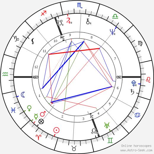 Nadi' Bertorello tema natale, oroscopo, Nadi' Bertorello oroscopi gratuiti, astrologia