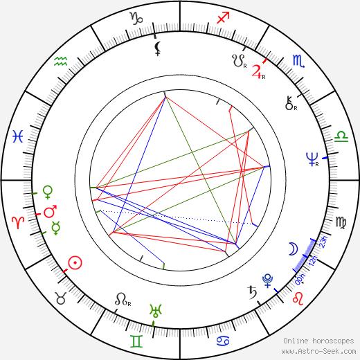 Olav Neuland birth chart, Olav Neuland astro natal horoscope, astrology
