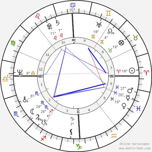 Pascal Lamy birth chart, biography, wikipedia 2019, 2020