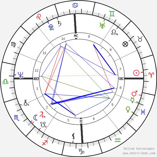 Pascal Lamy birth chart, Pascal Lamy astro natal horoscope, astrology