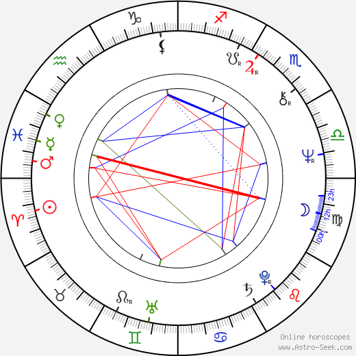 Pat Proft birth chart, Pat Proft astro natal horoscope, astrology