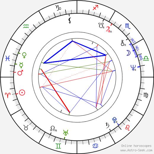 Pertti Mutanen astro natal birth chart, Pertti Mutanen horoscope, astrology