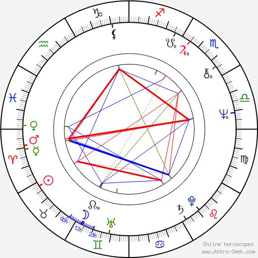 Reinhard Schwabenitzky birth chart, Reinhard Schwabenitzky astro natal horoscope, astrology