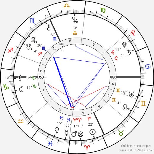 Richard Houck birth chart, biography, wikipedia 2018, 2019