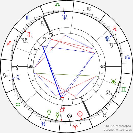 Richard Houck astro natal birth chart, Richard Houck horoscope, astrology
