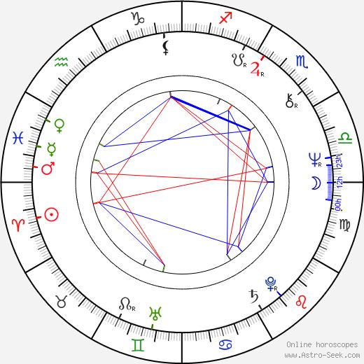 Rick Lloyd birth chart, Rick Lloyd astro natal horoscope, astrology