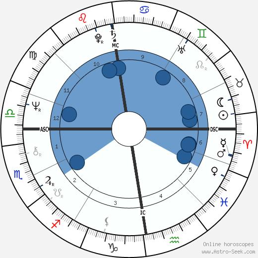 Robert Black wikipedia, horoscope, astrology, instagram