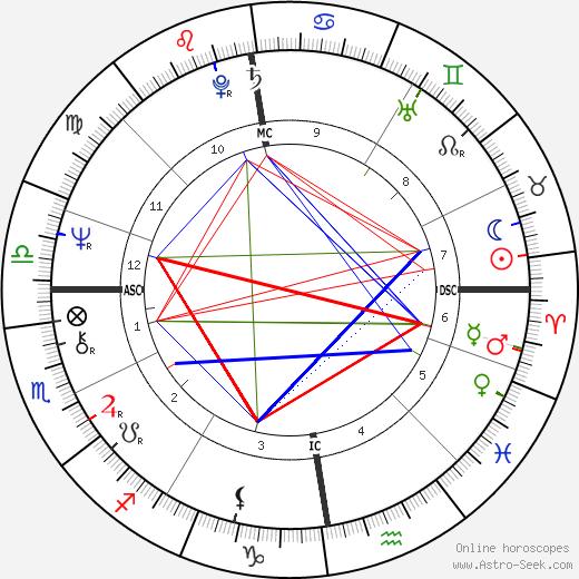 Robert Black astro natal birth chart, Robert Black horoscope, astrology