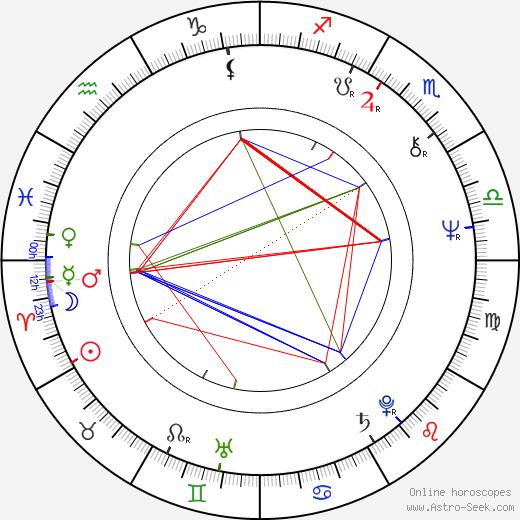Sandro Petraglia birth chart, Sandro Petraglia astro natal horoscope, astrology