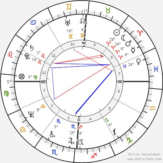 Stephanie Buffington birth chart, biography, wikipedia 2019, 2020