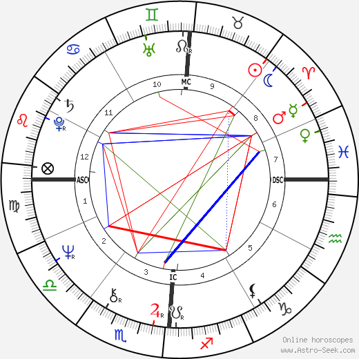 Stephanie Buffington astro natal birth chart, Stephanie Buffington horoscope, astrology
