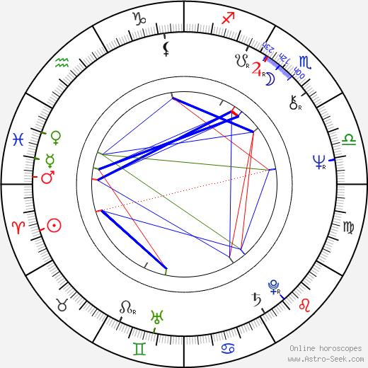 Steve Howe birth chart, Steve Howe astro natal horoscope, astrology