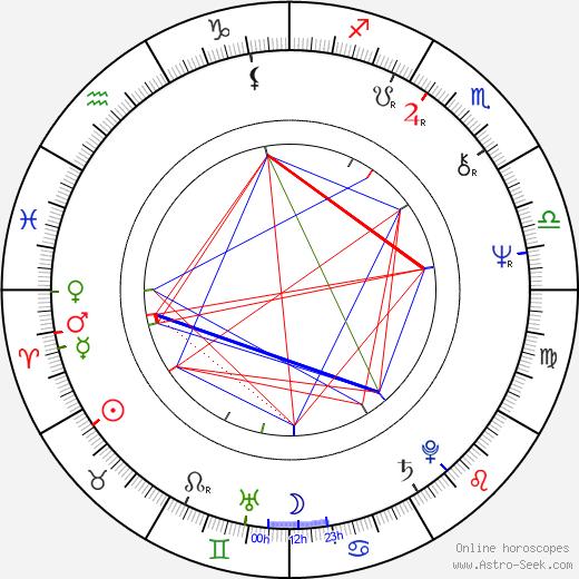Tibor Feldman birth chart, Tibor Feldman astro natal horoscope, astrology