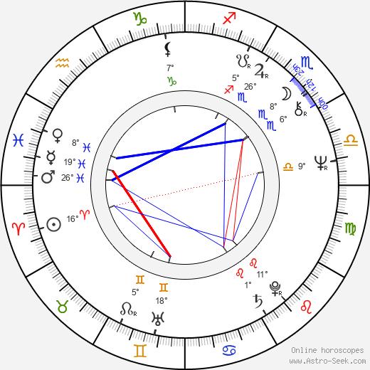 Timo Humaloja birth chart, biography, wikipedia 2019, 2020
