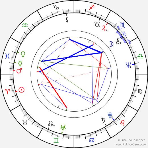 Timo Humaloja astro natal birth chart, Timo Humaloja horoscope, astrology