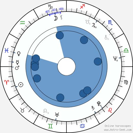 Tom Clancy wikipedia, horoscope, astrology, instagram
