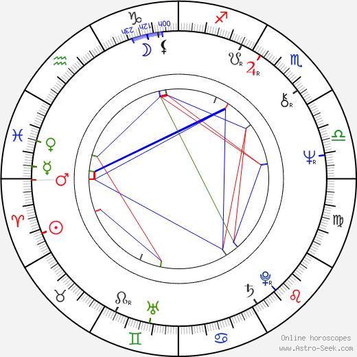 Том Клэнси Tom Clancy день рождения гороскоп, Tom Clancy Натальная карта онлайн