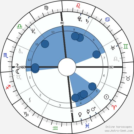 Tom DeLay wikipedia, horoscope, astrology, instagram