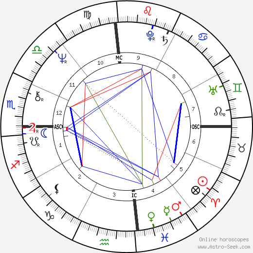 Tom DeLay день рождения гороскоп, Tom DeLay Натальная карта онлайн