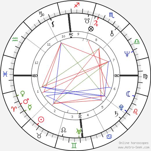 Tommy James день рождения гороскоп, Tommy James Натальная карта онлайн